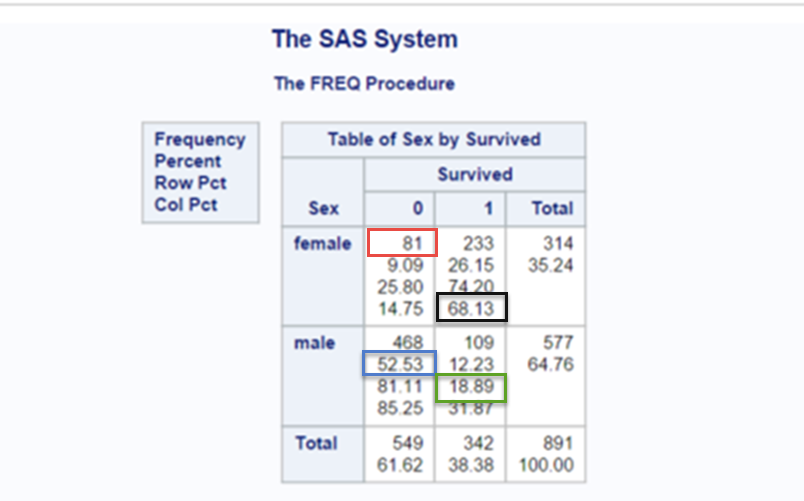 Variable freq proc sas by output options